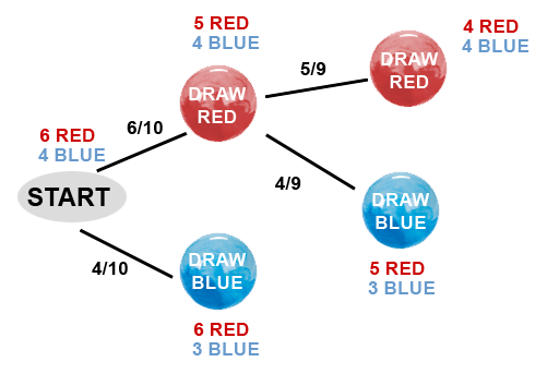 tree diagrams scool the revision website