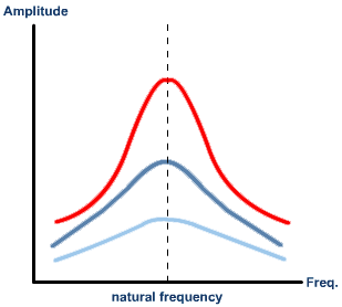 Damping, Natural Frequency and Resonance